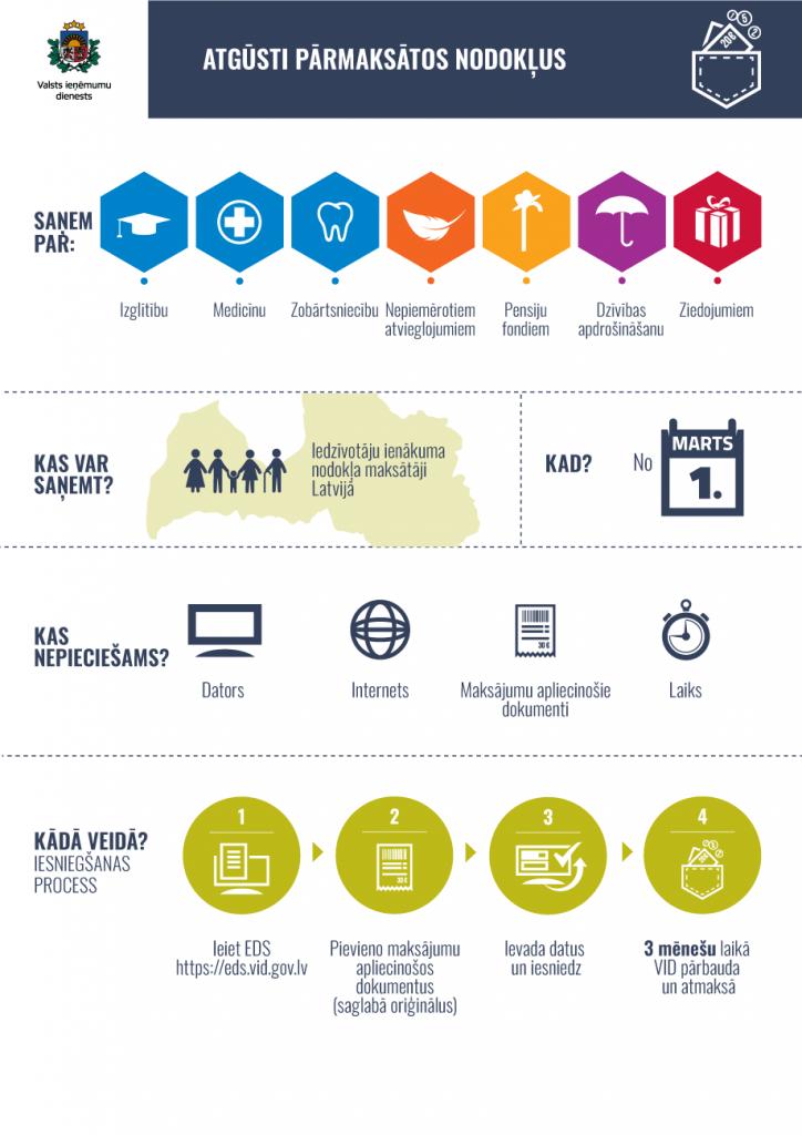 Infografika: kā atgūt paŗmaksātos nodokļus